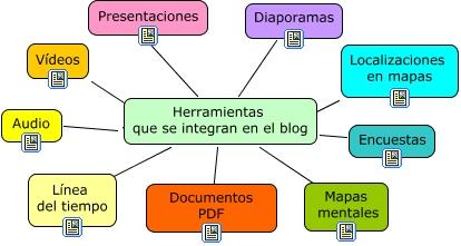 herramientas_blogs.jpg